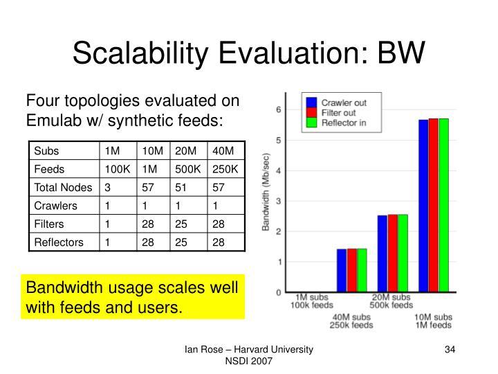 Scalability Evaluation: BW