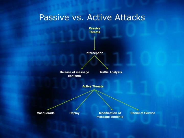 Passive Threats