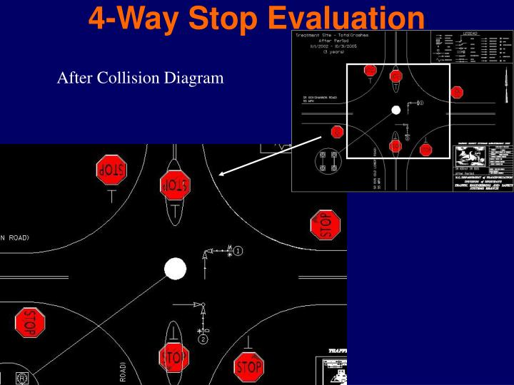4-Way Stop Evaluation