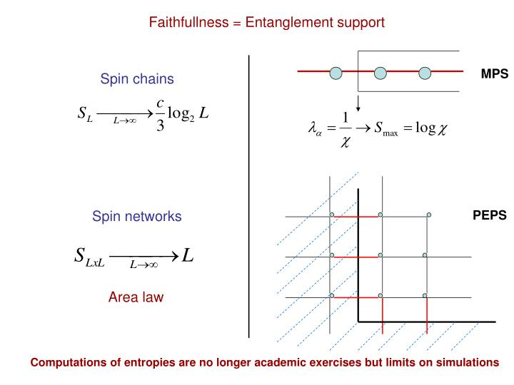 Faithfullness = Entanglement support