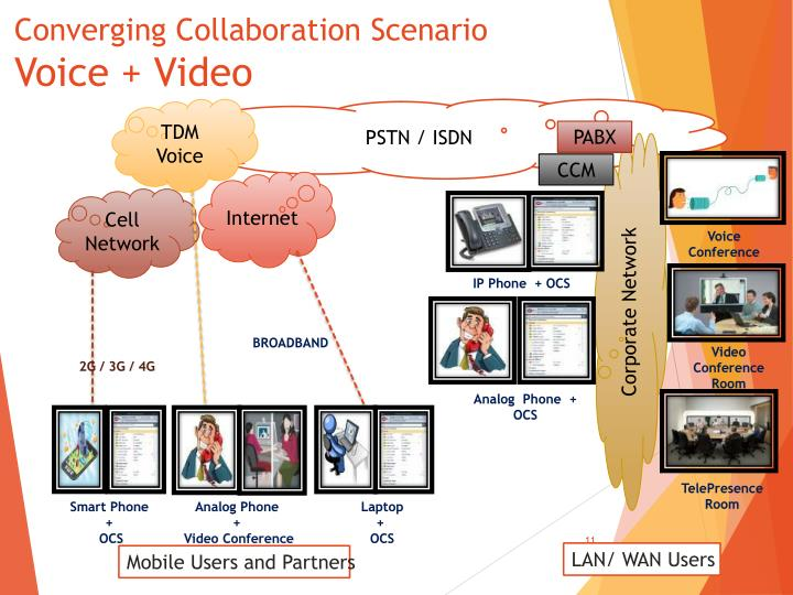 Converging Collaboration Scenario