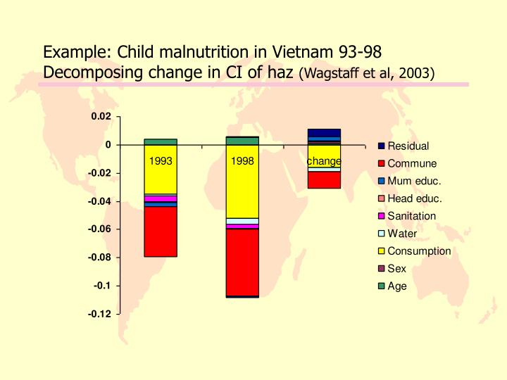 Example: Child malnutrition in Vietnam 93-98 Decomposing change in CI of haz