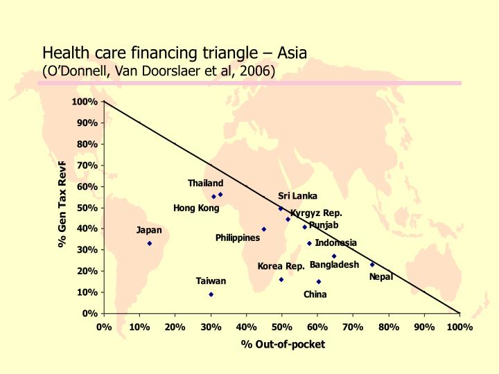 Health care financing triangle – Asia