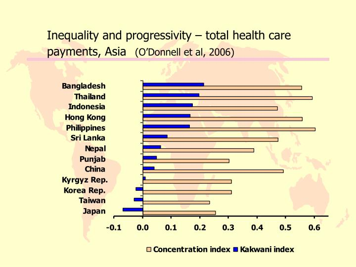 Inequality and progressivity – total health care payments, Asia