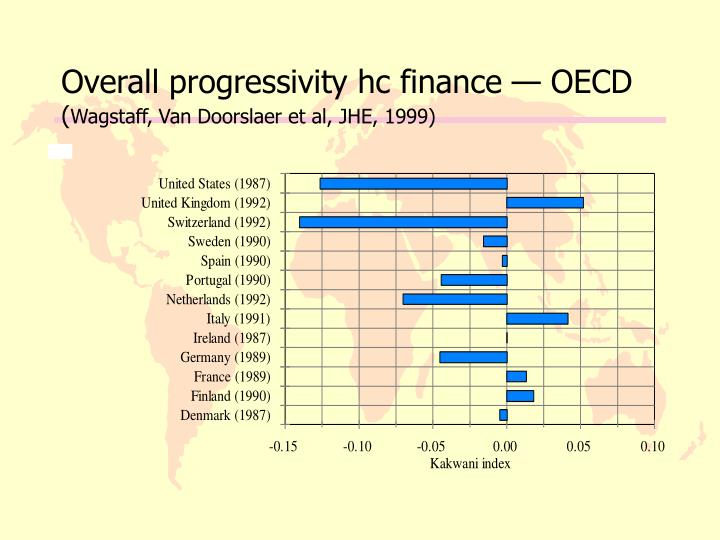 Overall progressivity hc finance — OECD