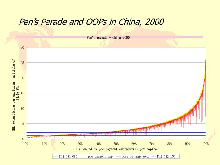 Pen's Parade and OOPs in China, 2000