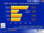 1 000 ads tested online advertising works