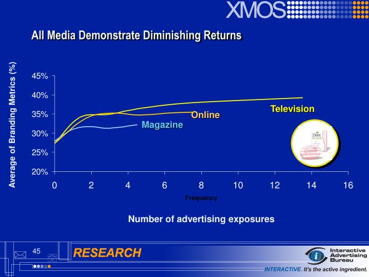 All Media Demonstrate Diminishing Returns