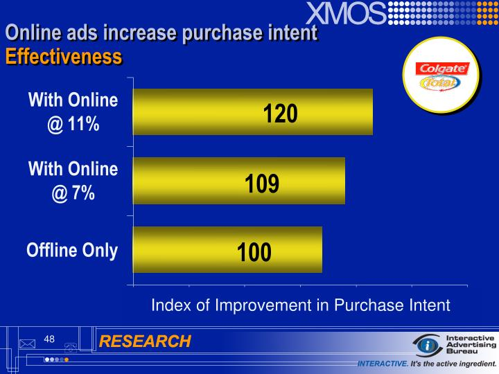 Online ads increase purchase intent