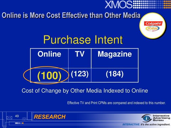 Online is More Cost Effective than Other Media
