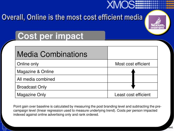 Overall, Online is the most cost efficient media