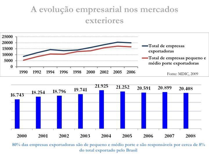 A evolução empresarial nos mercados exteriores