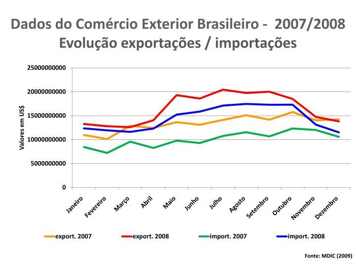 Dados do Comércio Exterior Brasileiro -  2007/2008