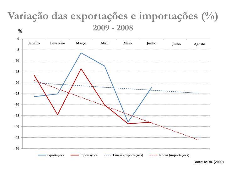 Variação das exportações e importações (%)