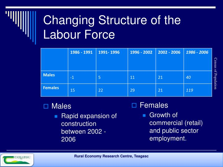 Changing Structure of the Labour Force