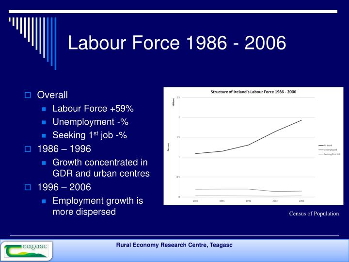 Labour Force 1986 - 2006