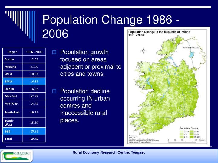 Population Change 1986 - 2006