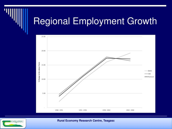 Regional Employment Growth