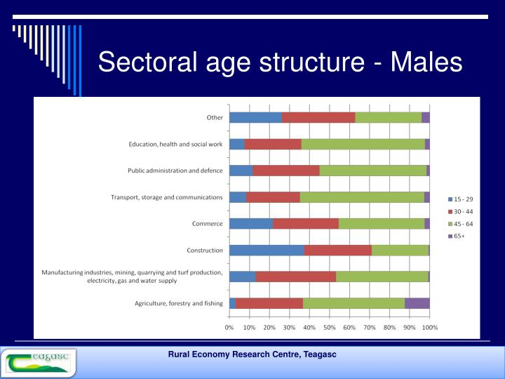 Sectoral age structure - Males