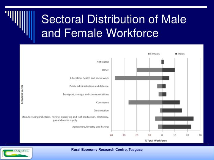 Sectoral Distribution of Male and Female Workforce