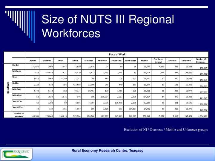 Size of NUTS III Regional Workforces