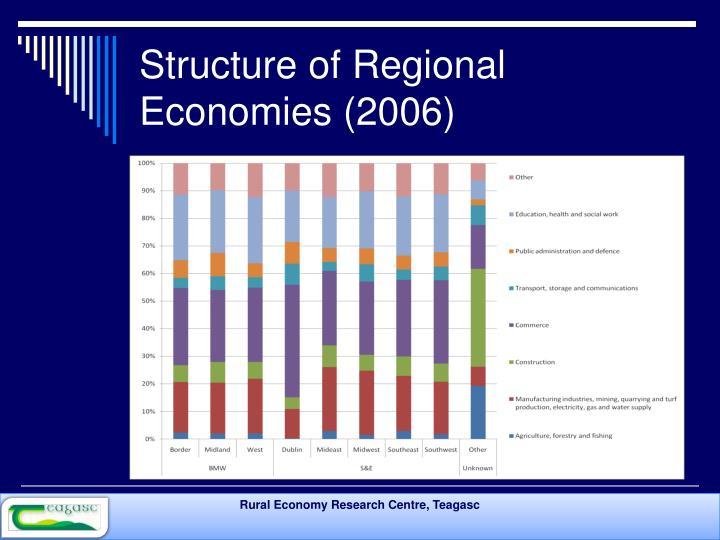 Structure of Regional Economies (2006)