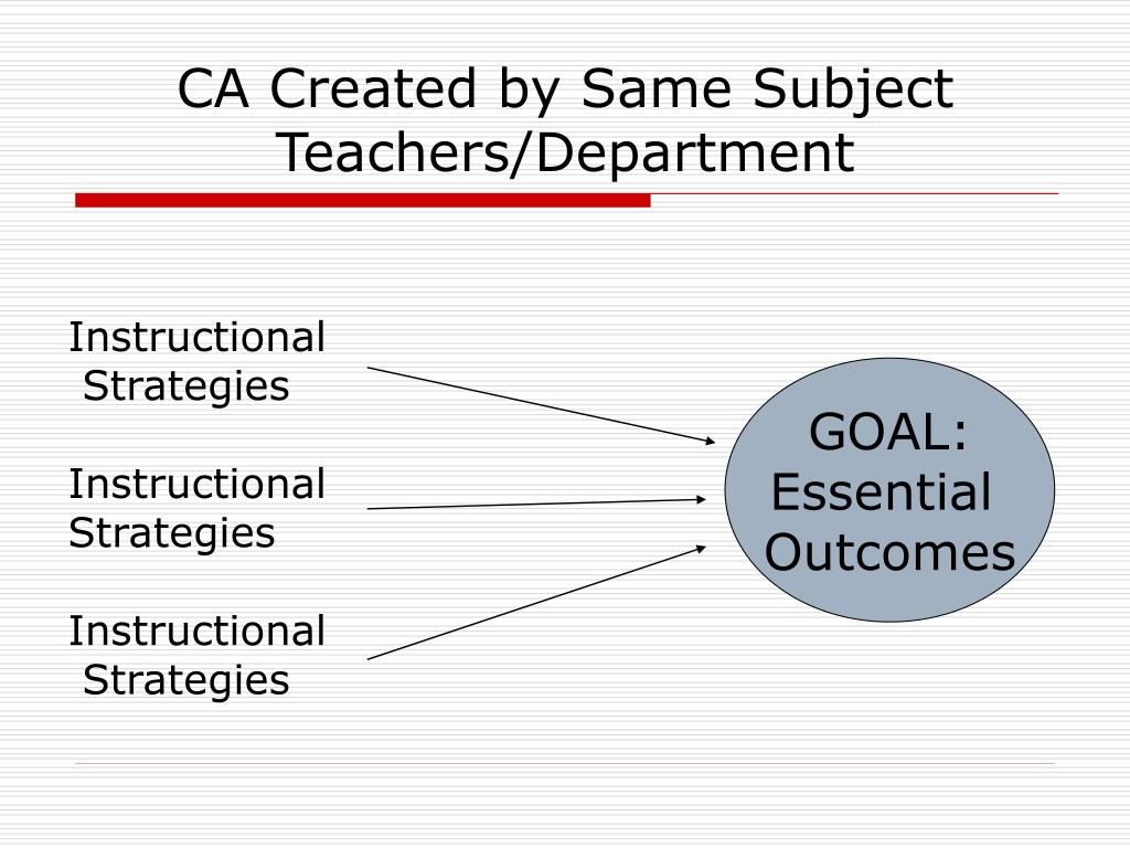 CA Created by Same Subject Teachers/Department