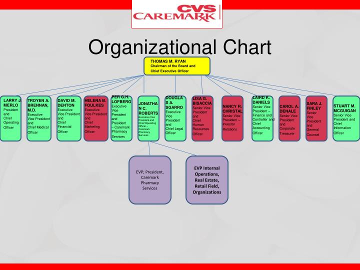 organizational structure of walgreens essay