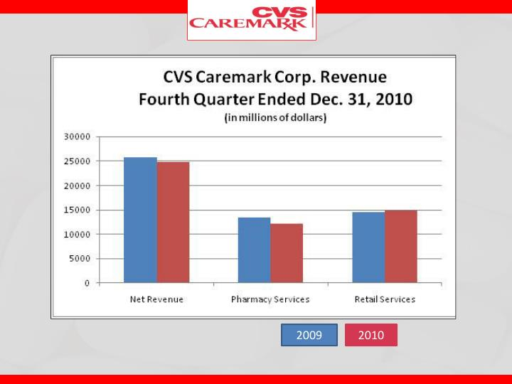 cvs caremark strategic analysis Cvs caremark: a case analysis current situation cvs pharmacy is the retail division of cvs caremark it is also one of the largest pharmacy retail chains in.