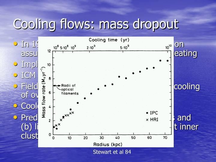 Cooling flows: mass dropout