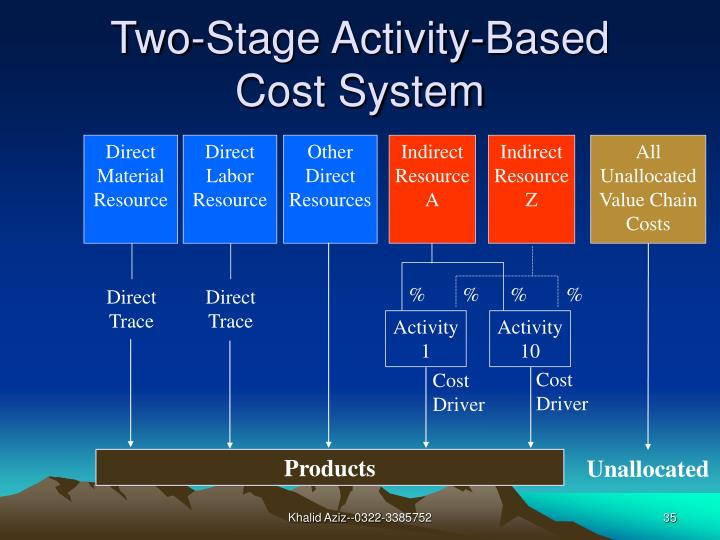 Two-Stage Activity-Based