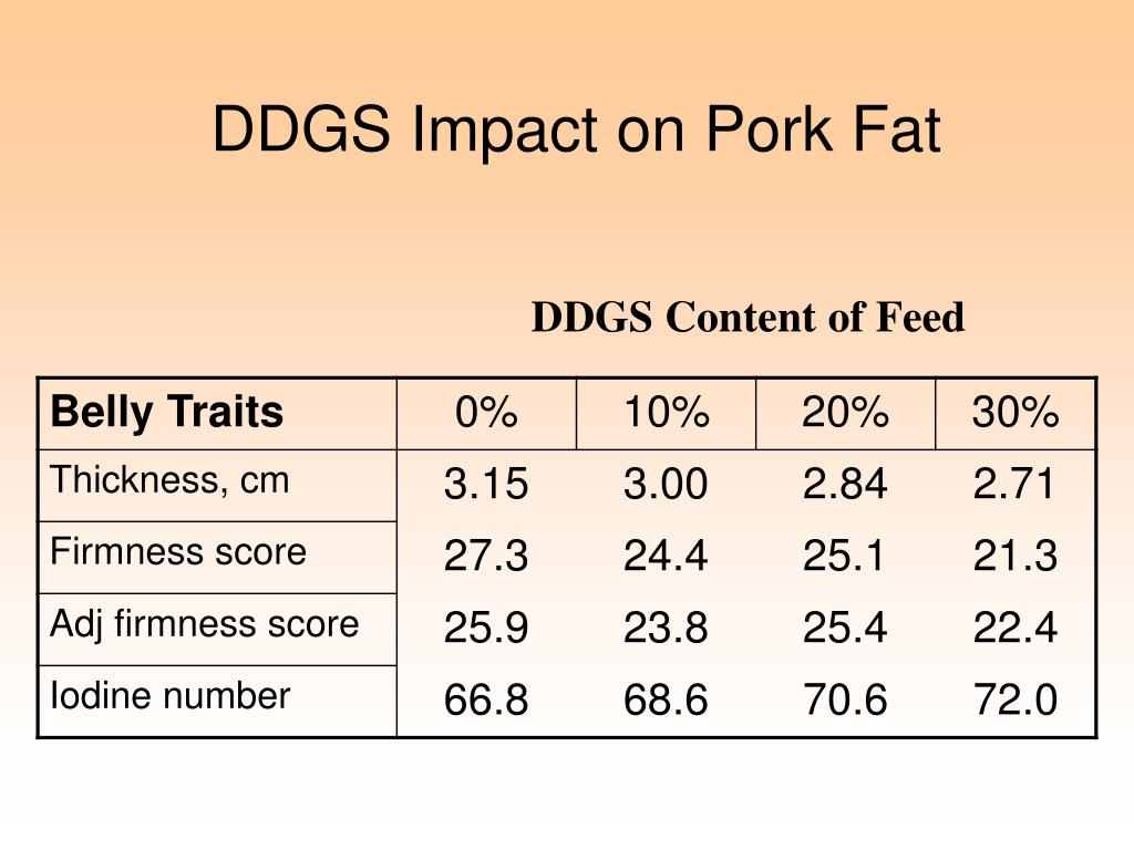 DDGS Impact on Pork Fat
