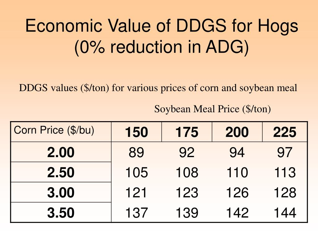 Economic Value of DDGS for Hogs (0% reduction in ADG)