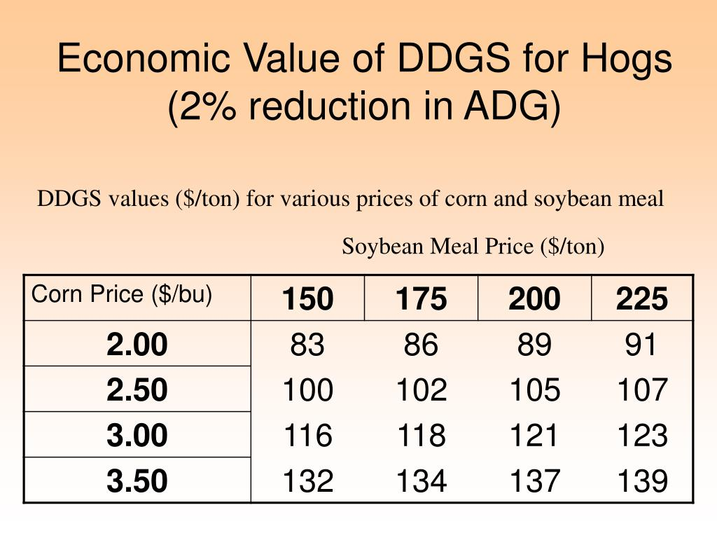 Economic Value of DDGS for Hogs (2% reduction in ADG)