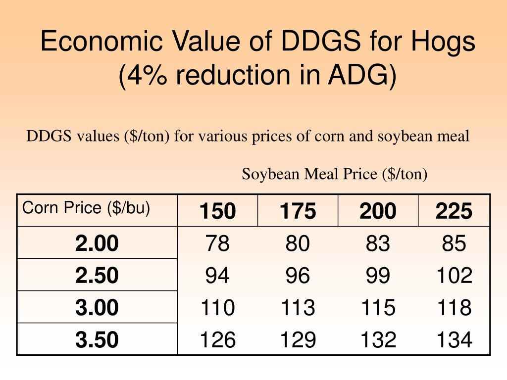 Economic Value of DDGS for Hogs (4% reduction in ADG)
