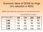 economic value of ddgs for hogs 4 reduction in adg