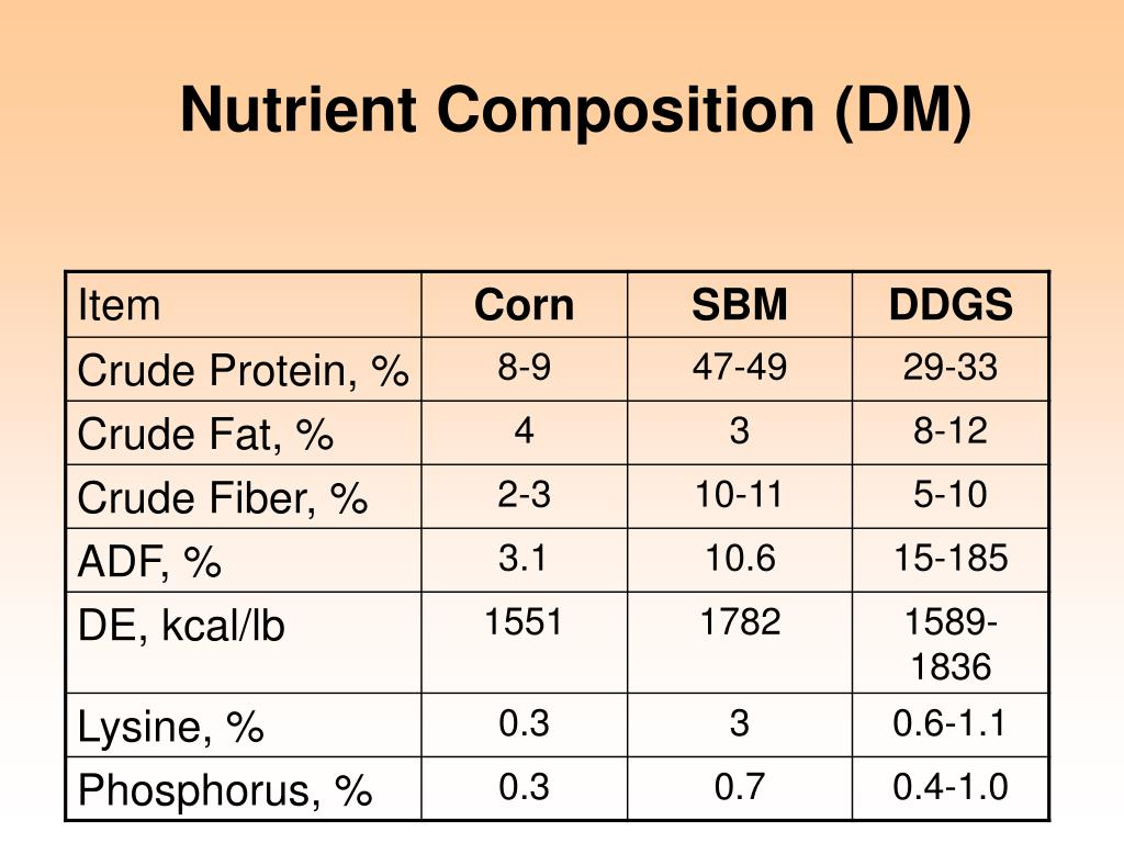 Nutrient Composition (DM)