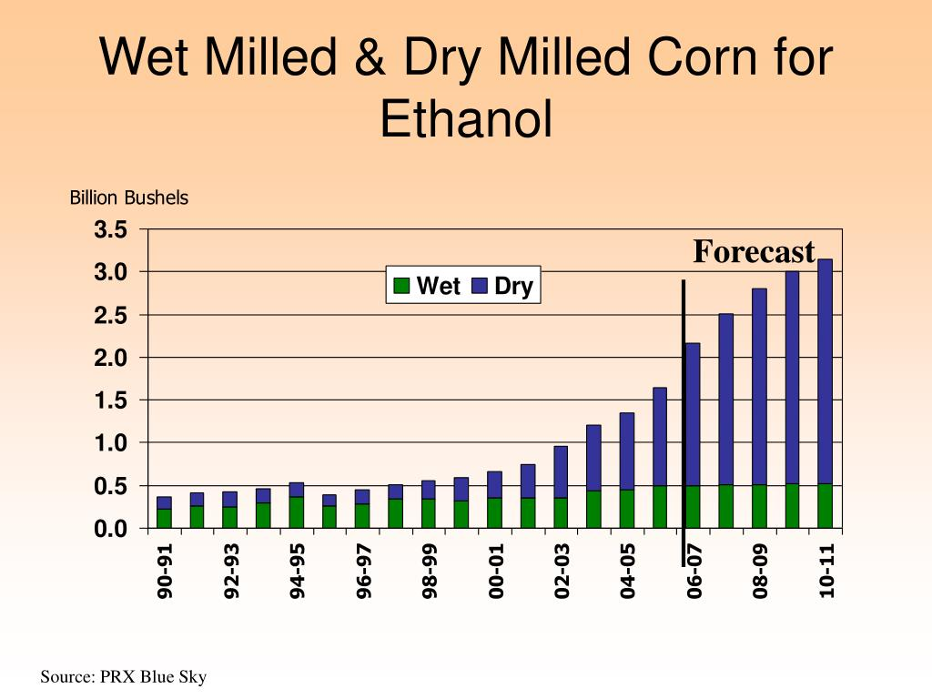 Wet Milled & Dry Milled Corn for Ethanol