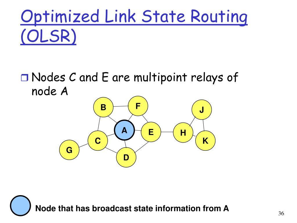 Optimized Link State Routing (OLSR)
