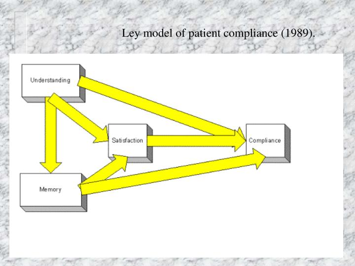 Ley model of patient compliance (1989).