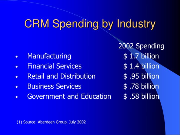 CRM Spending by Industry