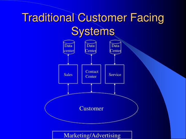Traditional Customer Facing Systems