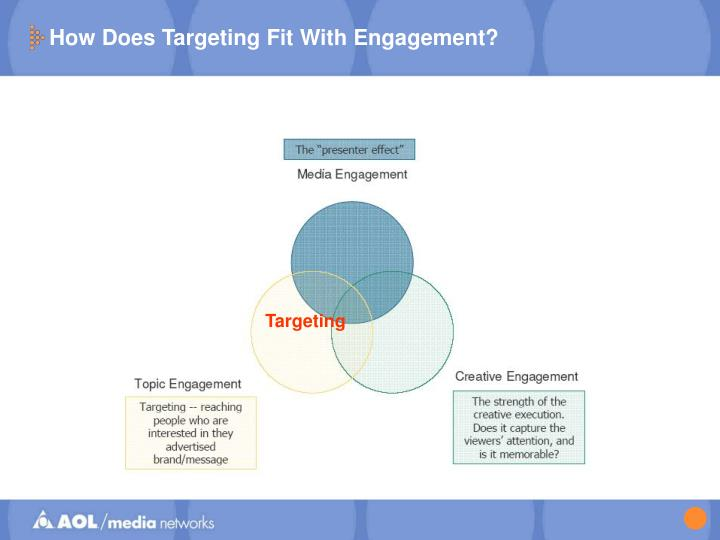 How Does Targeting Fit With Engagement?