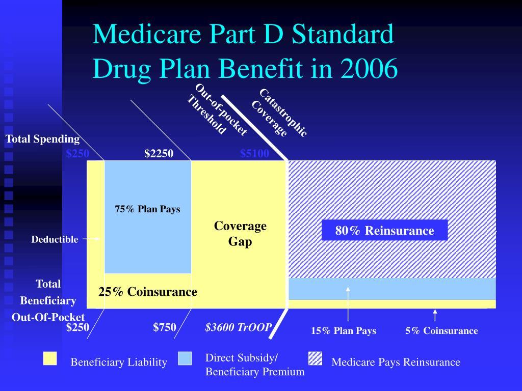Medicare Part D Standard Drug Plan Benefit in 2006