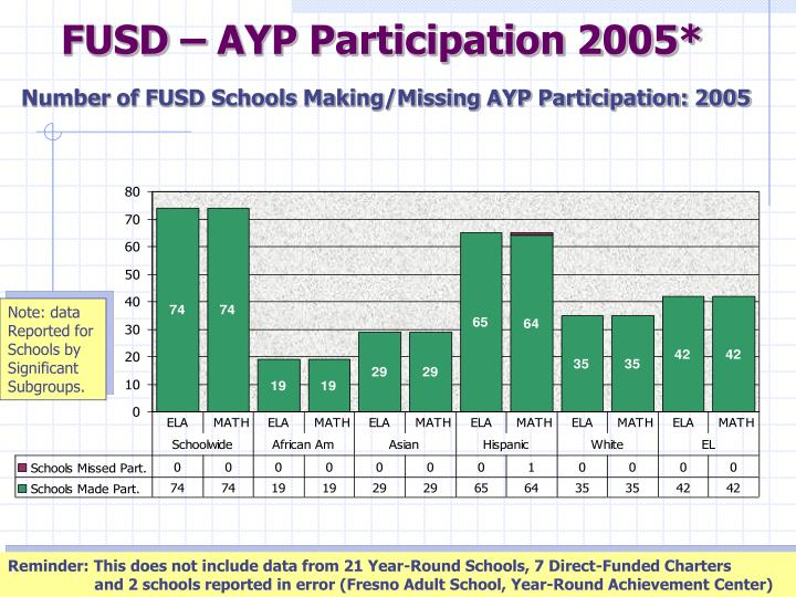 FUSD – AYP Participation 2005*