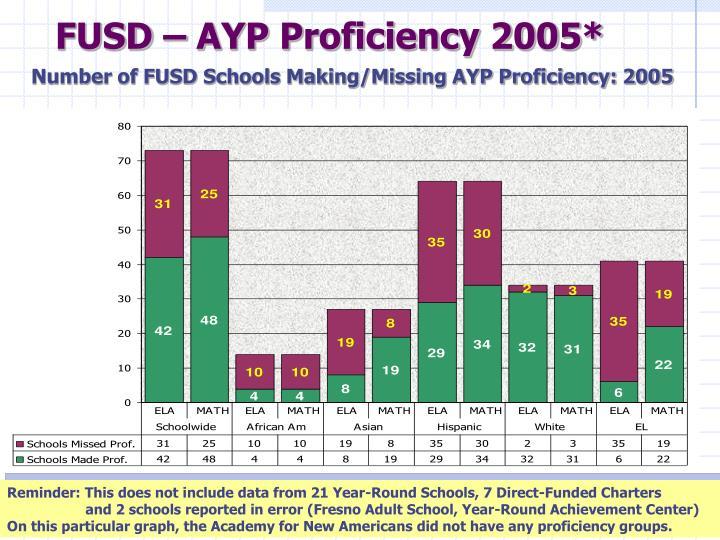 FUSD – AYP Proficiency 2005*