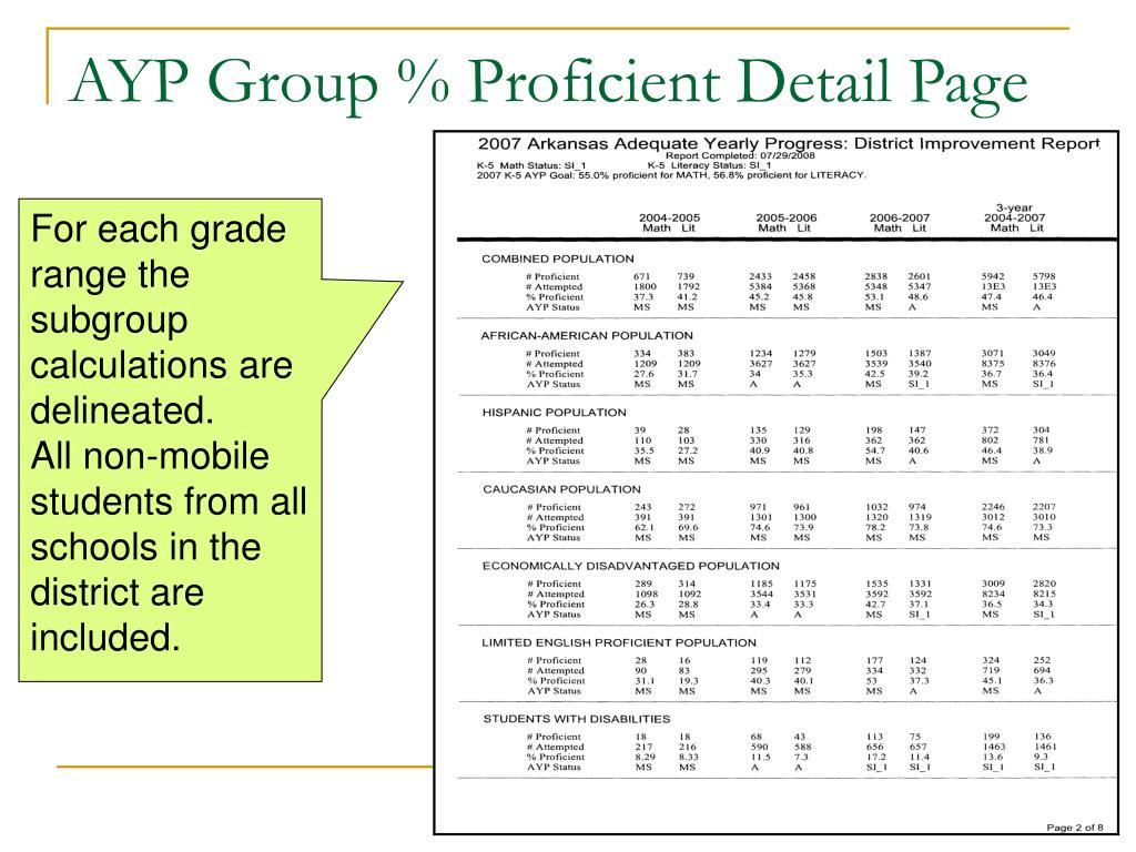 AYP Group % Proficient Detail Page