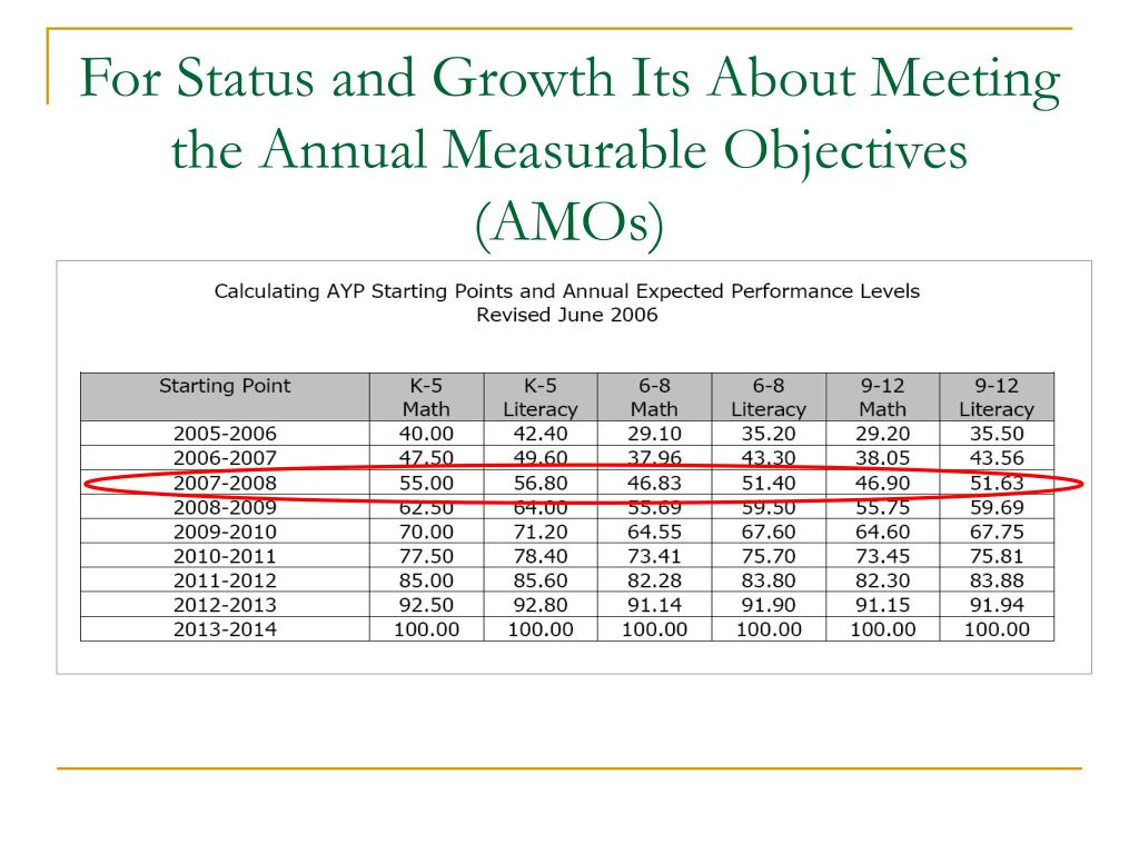 For Status and Growth Its About Meeting the Annual Measurable Objectives