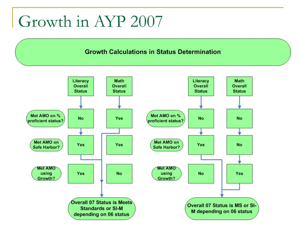 Growth in AYP 2007