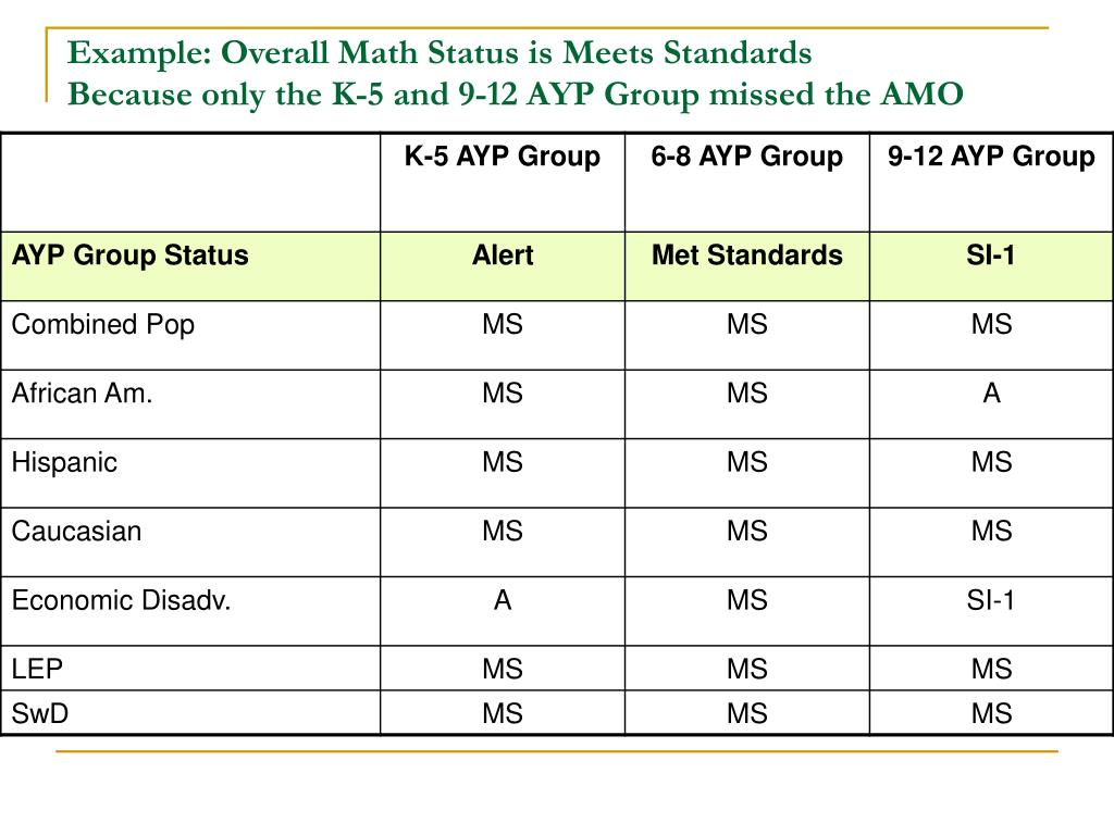 Example: Overall Math Status is Meets Standards